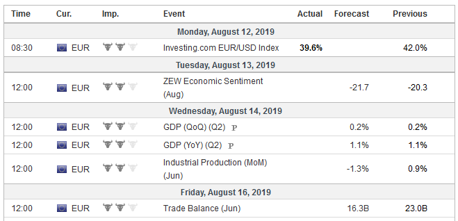 Economic Events: Eurozone, Week August 12