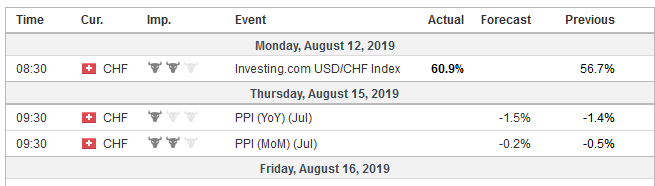 Economic Events: Switzerland, Week August 12