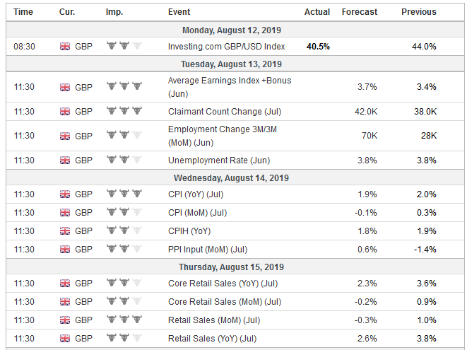 Economic Events: United Kingdom, Week August 12