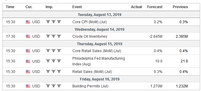 Economic Events: United States, Week August 12