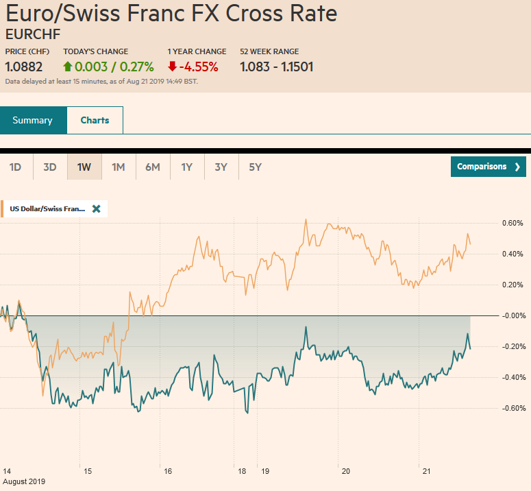 EUR/CHF and USD/CHF, August 21