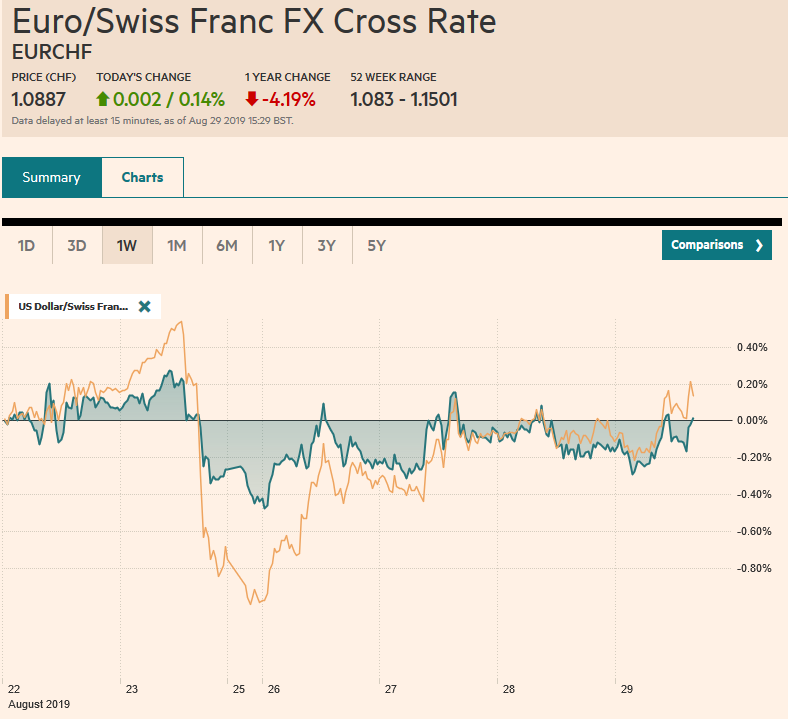 EUR/CHF and USD/CHF, August 29
