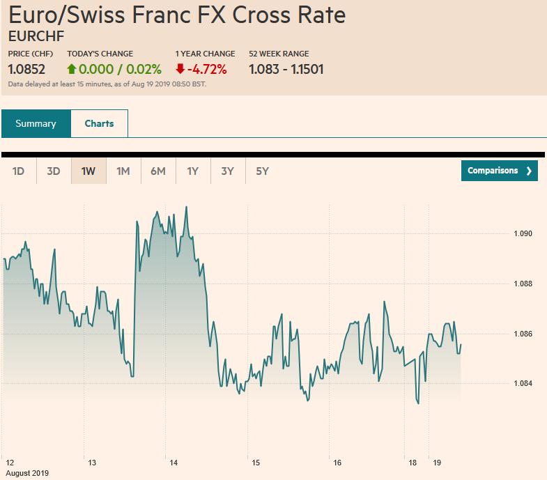 Euro/Swiss Franc FX Cross Rate, August 19