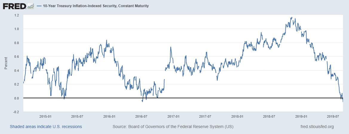 US 10 Year Treasury Inflation, Jan 2015 - Jul 2019