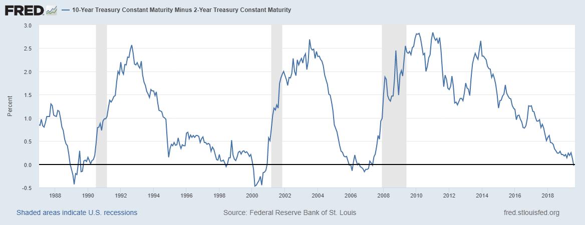 US 10 Year Minus 2 Year Treasury Constant Maturity, 1998 - 2019