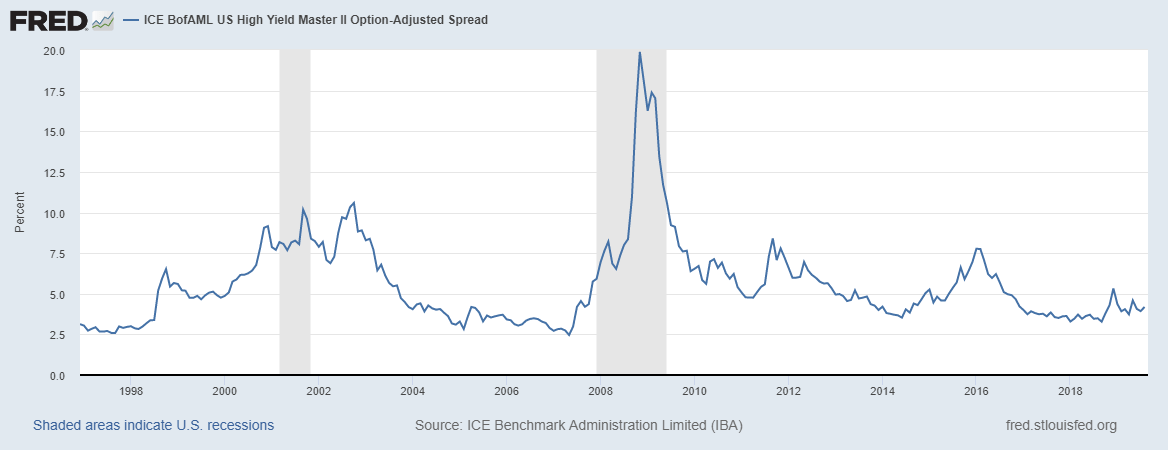 US High Yield Master II Option-Adjusted Spread, 1998 - 2019