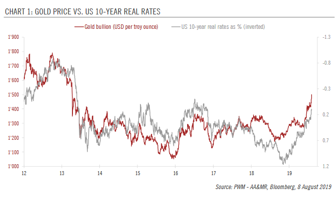 Gold Price vs US 10-year Real Rates, 2012-2019