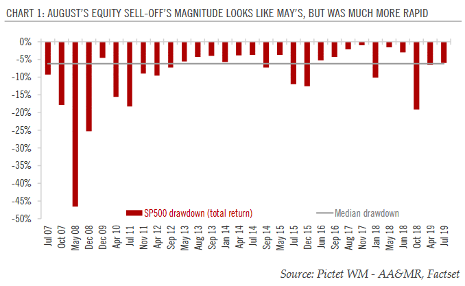 August's Equity Sell-off's Magnitude Looks Like May's, but was Much More Rapid