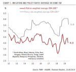 Inflation and Policy Rates Average in Some EM, 2012-2019