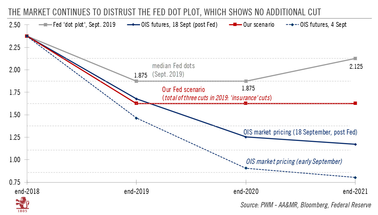 The Market Continues to Distrust the FED Dot Plot, Which Shows no Additional cut, 2018-2021