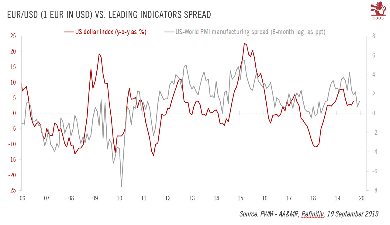EUR/USD vs Leading Indicators Spread, 2006-2020