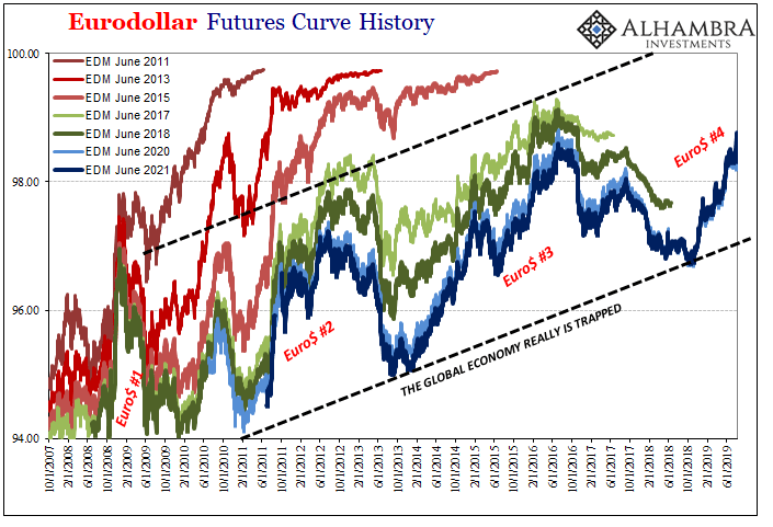 Eurodollar Futures Curve History, 2007-2019