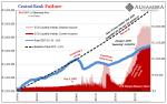 Central Bank Failure, 1999-2017