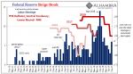 Federal Reserve Beige Book, December 2010 - September 2019