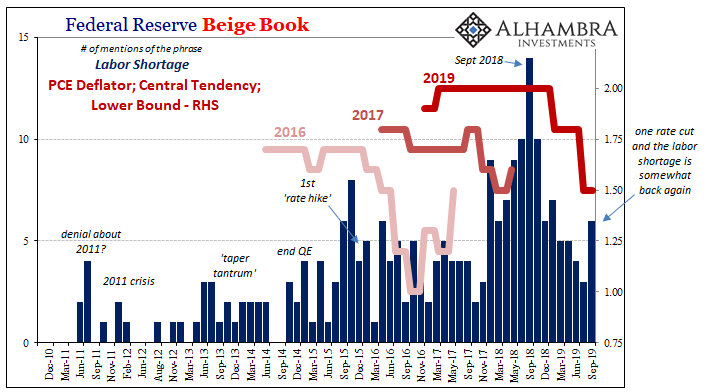 Federal Reserve Beige Book, December 2010 - September 2019