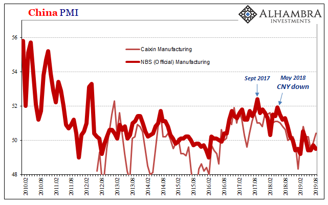 Copper NBS and China Manufacturing PMI, February 2010 - August 2019