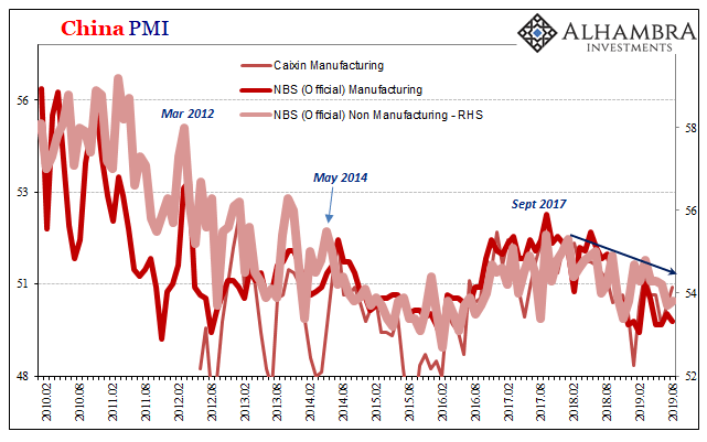 China Copper NBS Non-Manufacturing PMI, February 2010 - August 2019