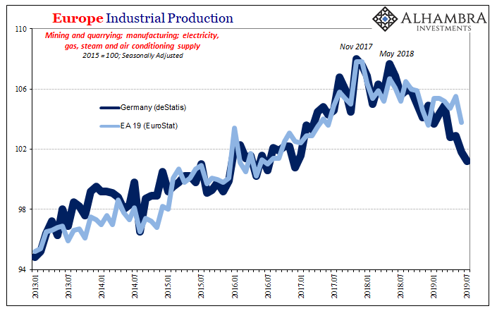 Europe Industrial Production, 2013-2019