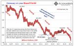 Germany 10-year Bund Yield, 2008-2019