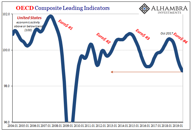 OECD Composite Leading Indicators, 2004-2019