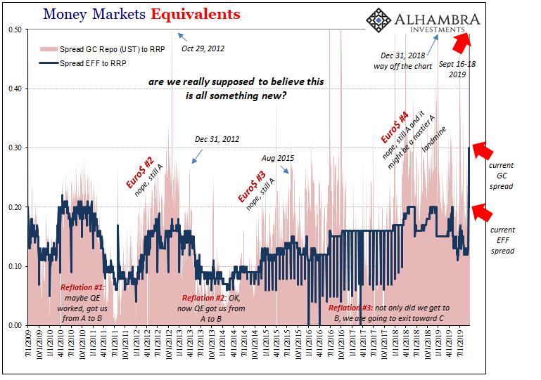 Money Markets Equivalents, 2009-2019