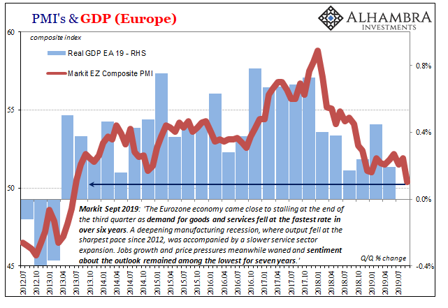 PMI's & GDP (Europe), 2012-2019
