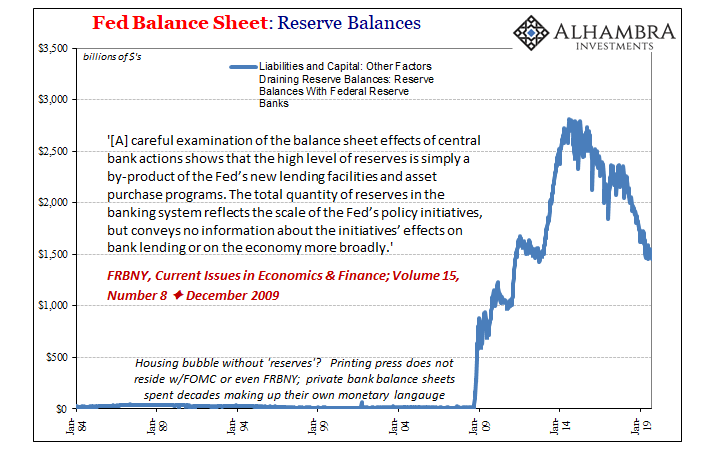 Fed Balance Sheet: Reserve Balances, 1984-2019