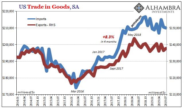 US Trade in Goods, SA 2014-2019