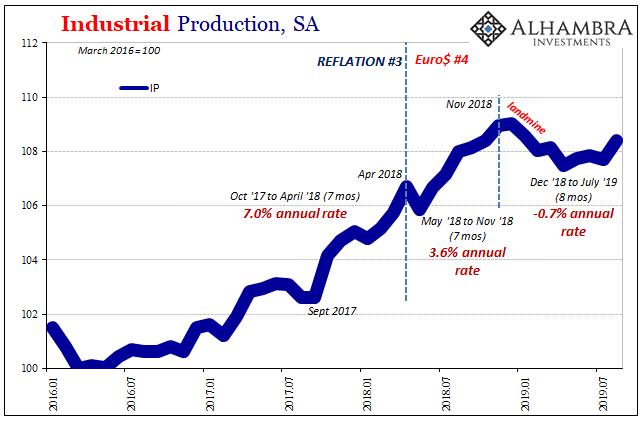Industrial Production, SA 2016-2019