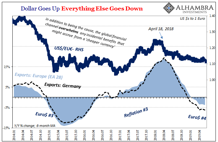 Dollar Goes Up Everything Else Goes Down, 2014-2019