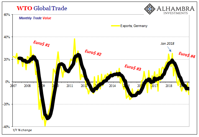 WTO Global Trade, 2007-2019