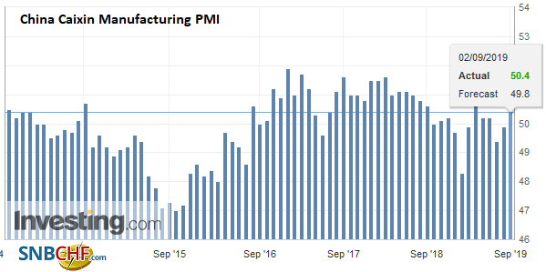 China Caixin Manufacturing PMI, August 2019