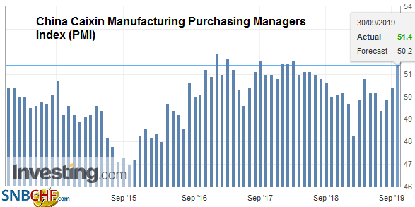 China Caixin Manufacturing Purchasing Managers Index (PMI), September 2019