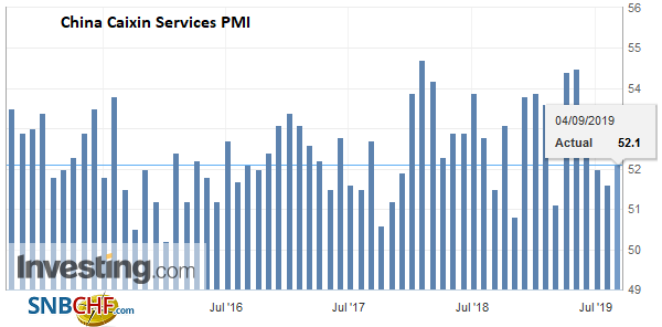 China Caixin Services PMI, August 2019