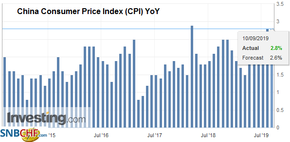 China Consumer Price Index (CPI) YoY, August 2019