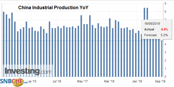 China Industrial Production YoY, August 2019
