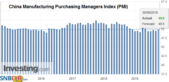 China Manufacturing Purchasing Managers Index (PMI), September 2019