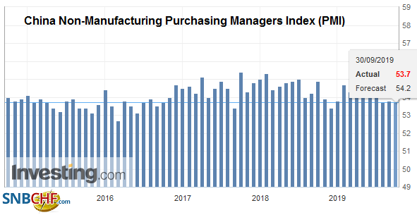 China Non-Manufacturing Purchasing Managers Index (PMI), September 2019