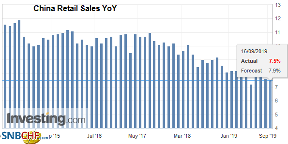 China Retail Sales YoY, August 2019