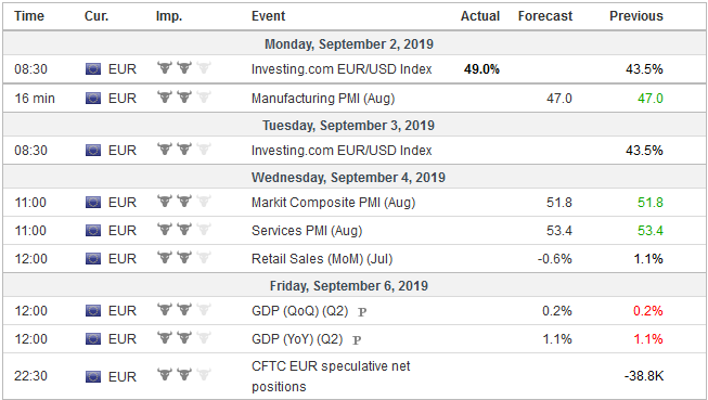 Economic Events: Eurozone, Week September 02