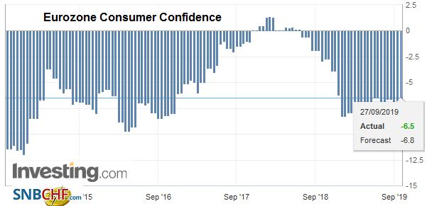 Eurozone Consumer Confidence, September 2019
