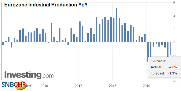 Eurozone Industrial Production YoY, July 2019
