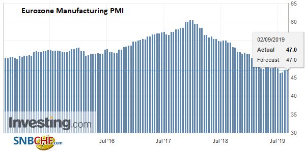 Eurozone Manufacturing PMI, August 2019