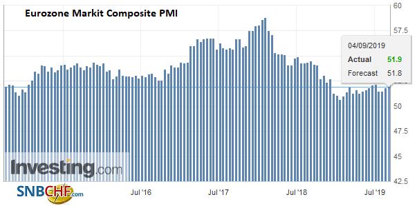 Eurozone Markit Composite PMI, August 2019