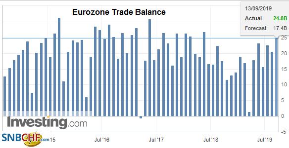 Eurozone Trade Balance, July 2019