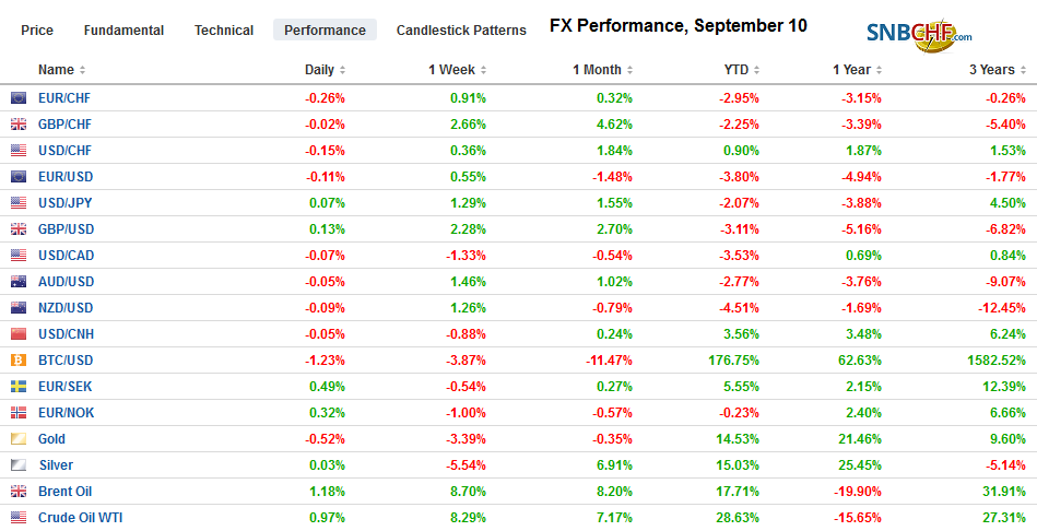 FX Performance, September 10