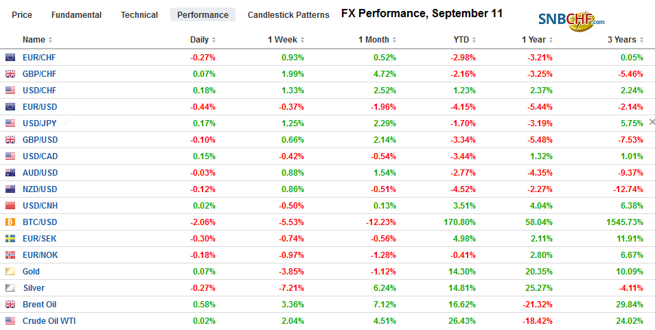 FX Performance, September 11