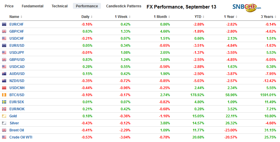 FX Performance, September 13
