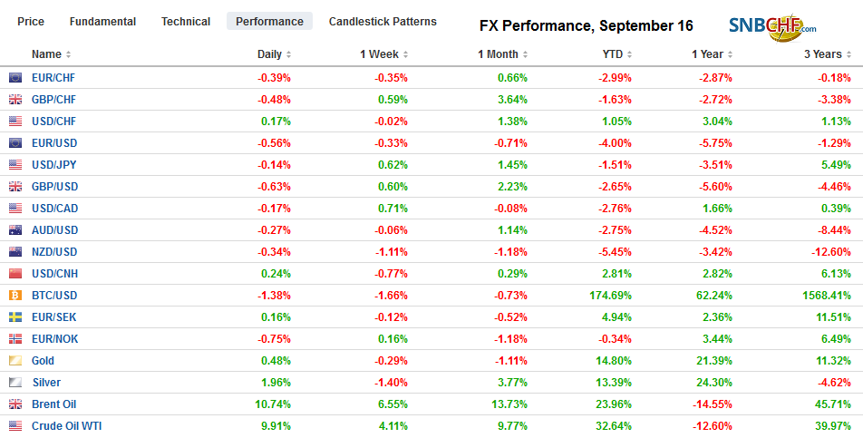 FX Performance, September 16