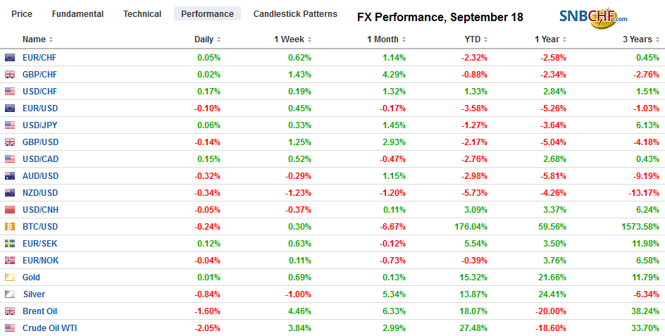 FX Performance, September 18